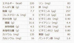 フルグラ栄養成分